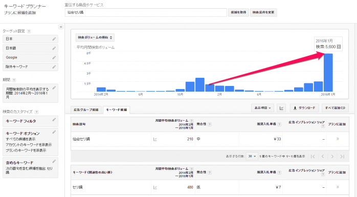 仙台セリ鍋の検索数の推移